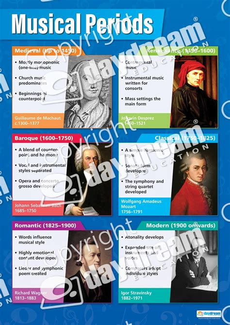 Musical Periods   Music Educational School Posters